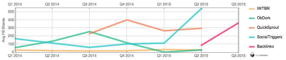 Average facebook shares per quarter since 2014.