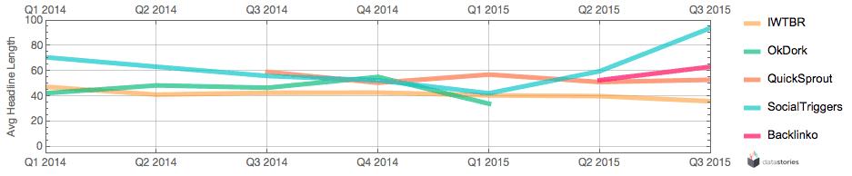Average headline length per quarter since 2014.