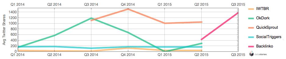 Average Twitter shares per quarter since 2014.