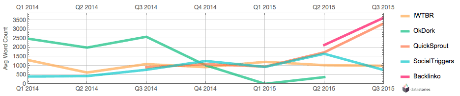 Average word count per quarter since 2014.