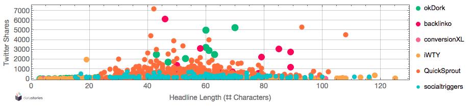Content headlines vs. twitter shares