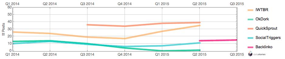 Post count per quarter since 2014