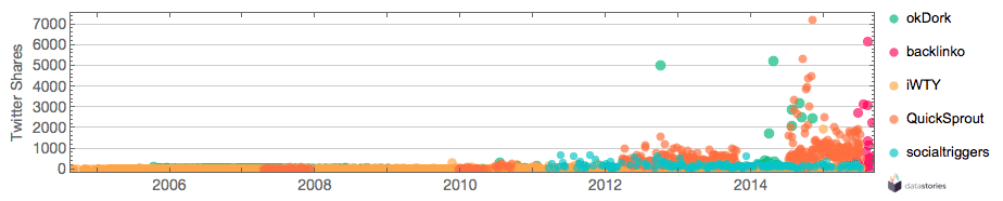 Content generated in 2004-2015 vs. twitter shares